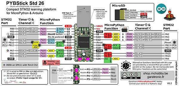 Connectique de la carte PyBStick26 Garatronic