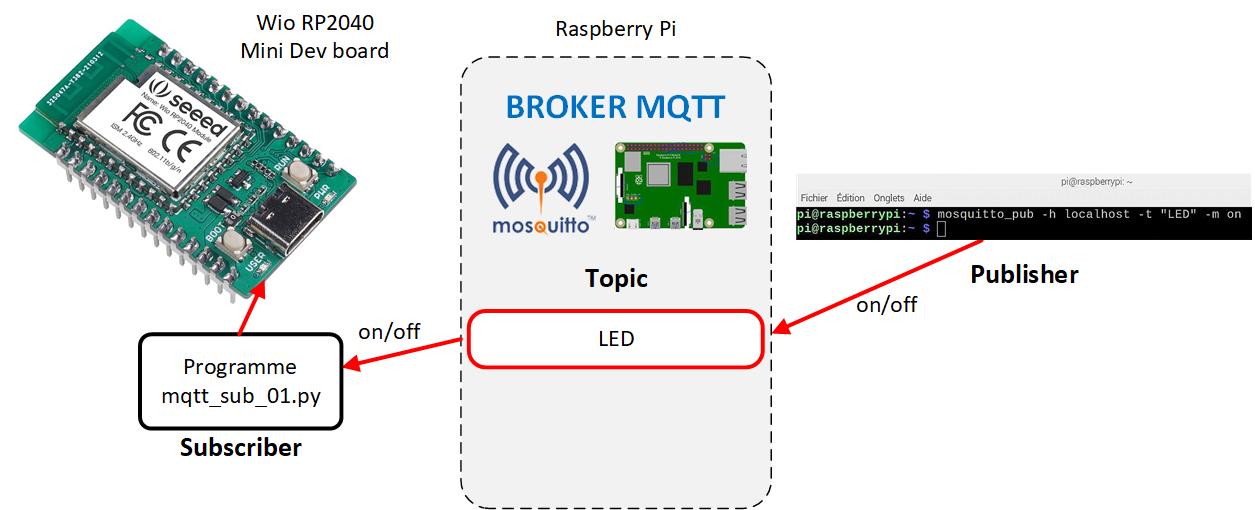 Shéma de principe d'une liason mqtt entre un Raspberry Pi et une carte Wio RP2040